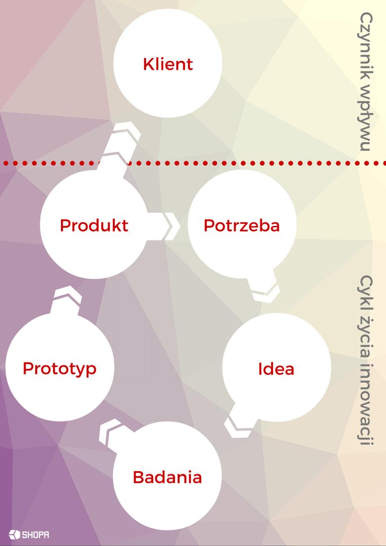 Design thinking jako narzędzie wspierające komercjalizację wiedzy na uczelni wyższej – model z bez uwzględnieniem potrzeb klienta. • Radosław Ratajczak