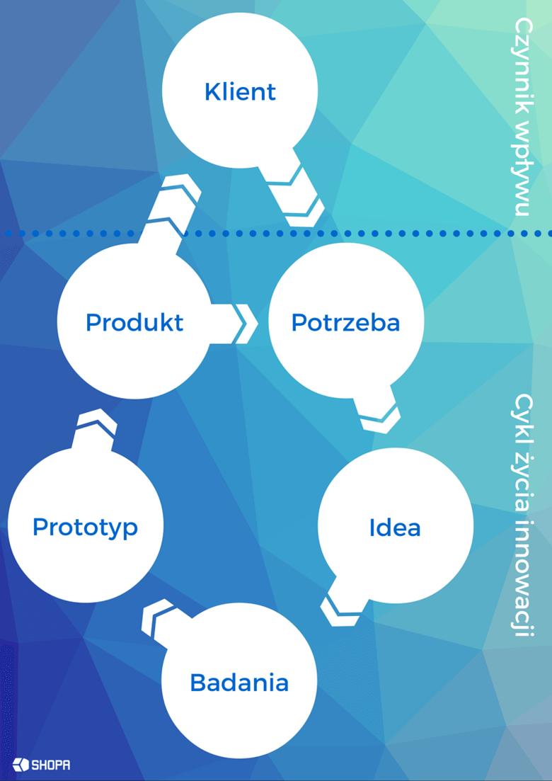 Design thinking jako narzędzie wspierające komercjalizację wiedzy na uczelni wyższej – model z uwzględnieniem potrzeb klienta. • Radosław Ratajczak